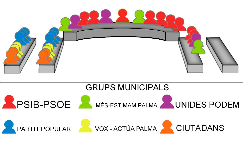 Composició Ple municipal - Legislatura 2019-2023